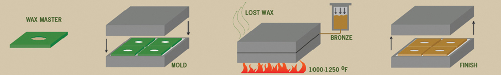LOST WAX CASTING METHOD